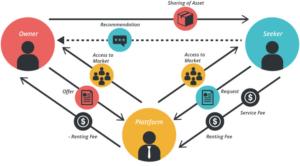 delingsøkonomi som forretningsmodell